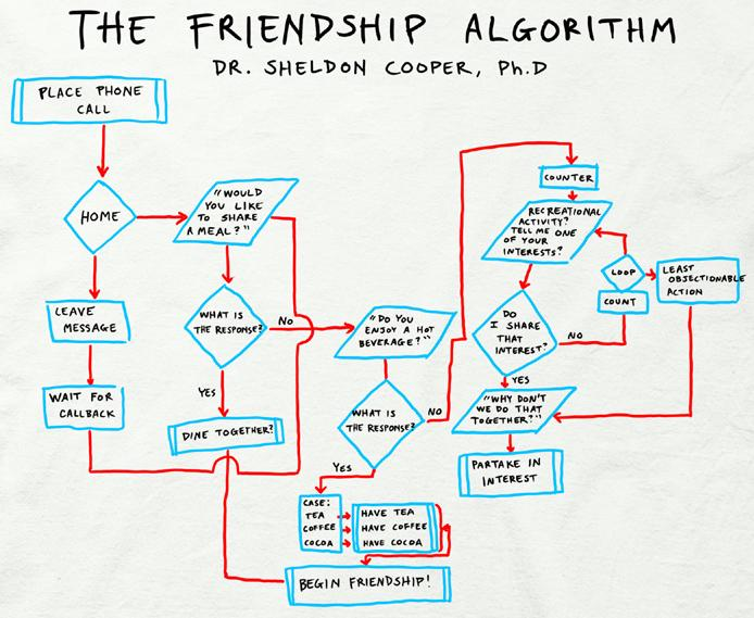 The Friendship Algorithm