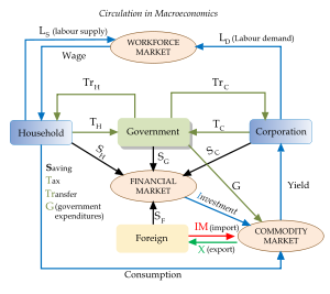 Macroeconomics - Central Economics Wiki