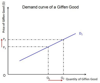 Giffen Goods - Central Economics Wiki