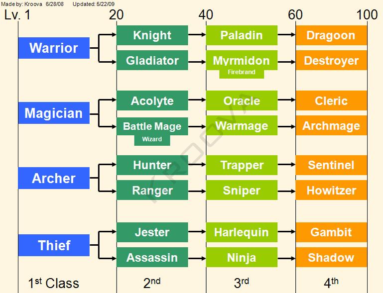 ~ Dragonica ~ Class_Chart