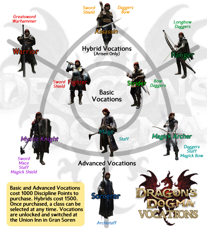 http://images.wikia.com/dragonsdogma/images/4/4d/DD_vocations_chart.jpg