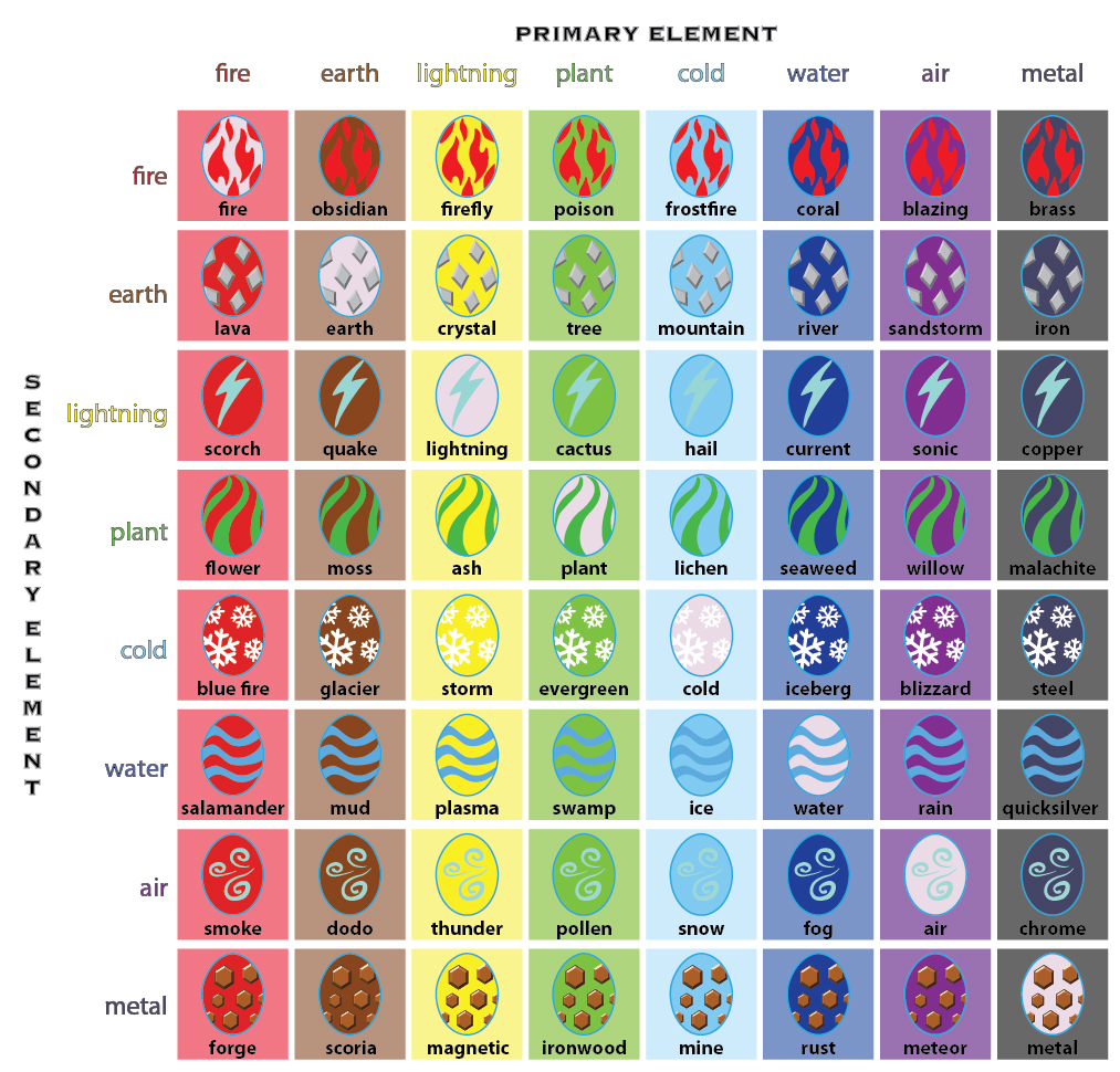 Image - Dragonvale egg grid.jpg - DragonVale Wiki