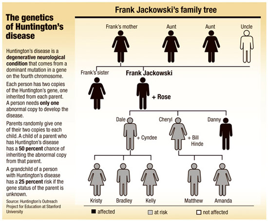 Huntingtons Disease - Gentic Disease Wiki