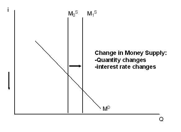interest rates and demand for money Learn through graphs and explanations how money supply and money demand  come together to determine nominal interest rates in an.
