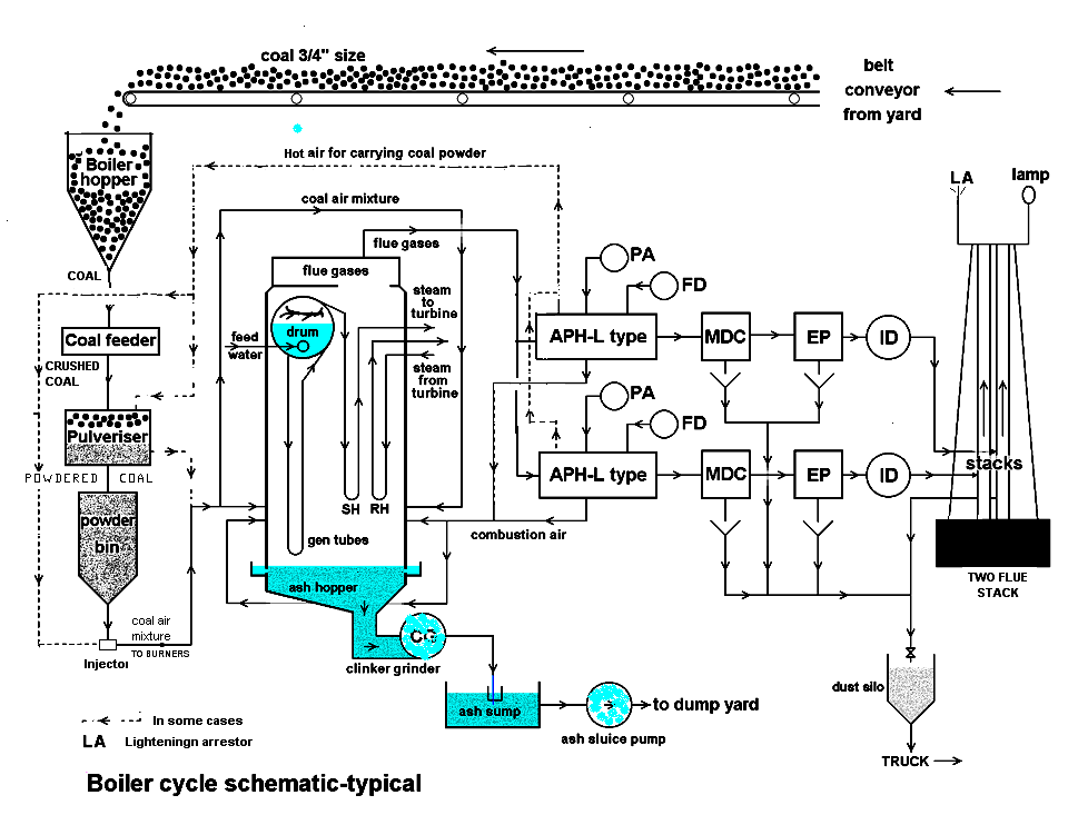 thermal power station  the full wiki « boilers, wiring diagram