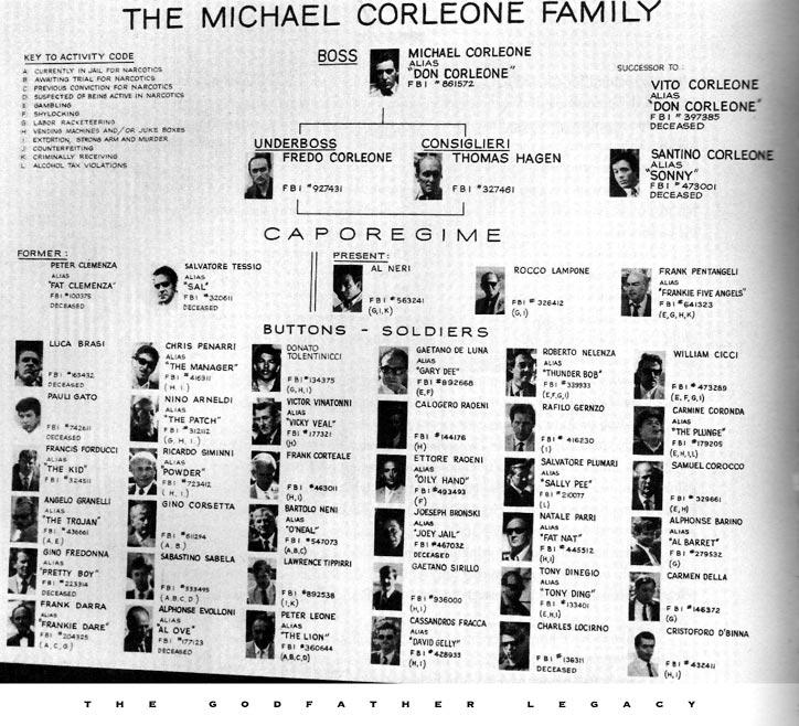 Corleone crime family | Trees, Al pacino and Corleone family  |Corleone Crime Family Tree