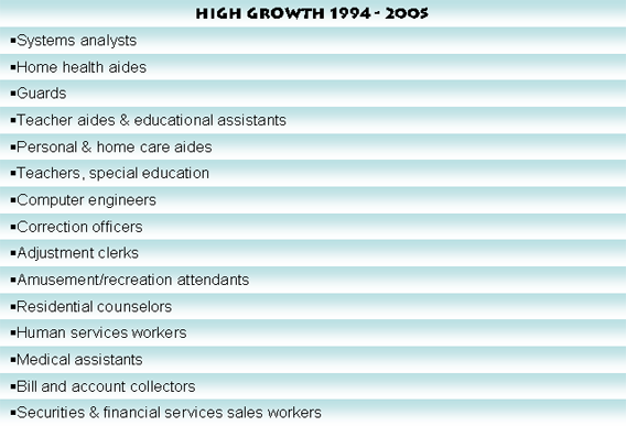 Image:Fastest_growing_occupations.png