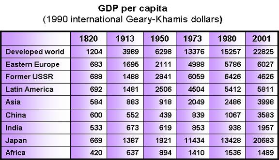 Image:GDP_percapita.png