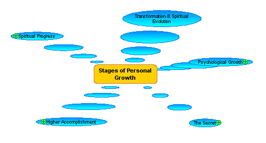 the four relationship stages christian