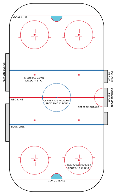 Hockey rink - Ice Hockey Wiki