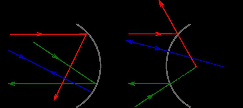 Cuestiones de f sica for Espejo esferico convexo