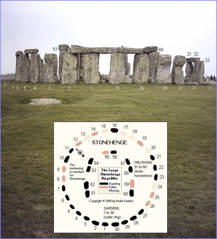 Stonehenge Photographed from the Heel Stone