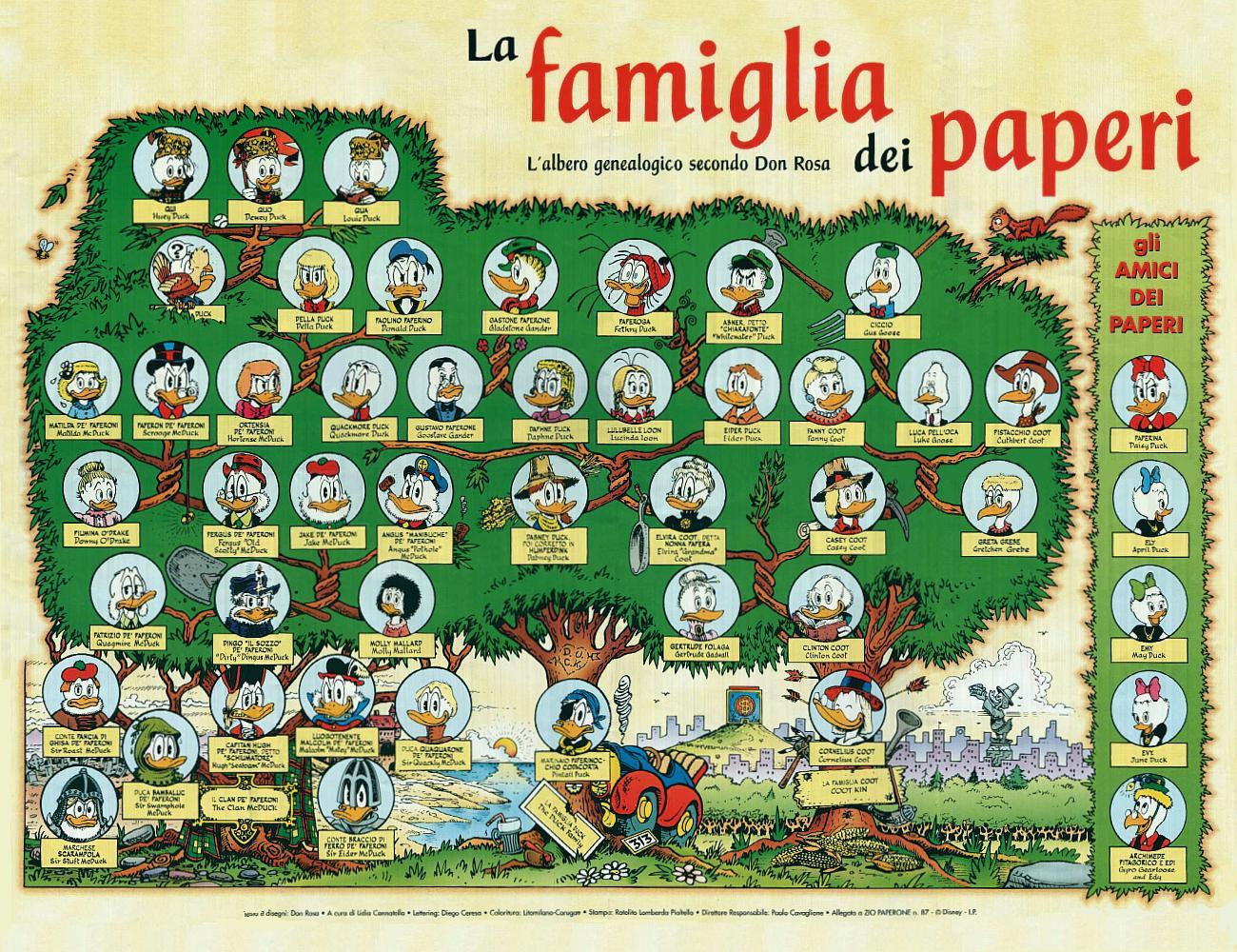 genealogico
