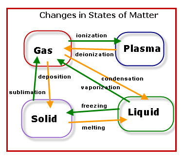 Structures And Properties Of Matter Mrs Copper