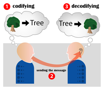 [Image: Encoding_communication.jpg]