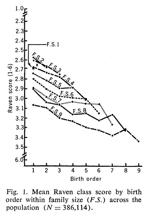 Alfred Adler Birth Order Theory http://picsbox.biz/key/alfred%20adler%20birth%20order%20chart