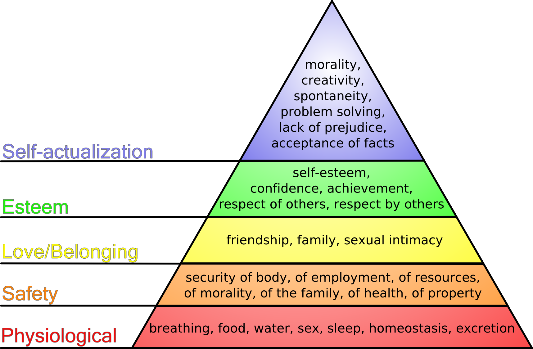 external image Maslow%27s_hierarchy_of_needs.png