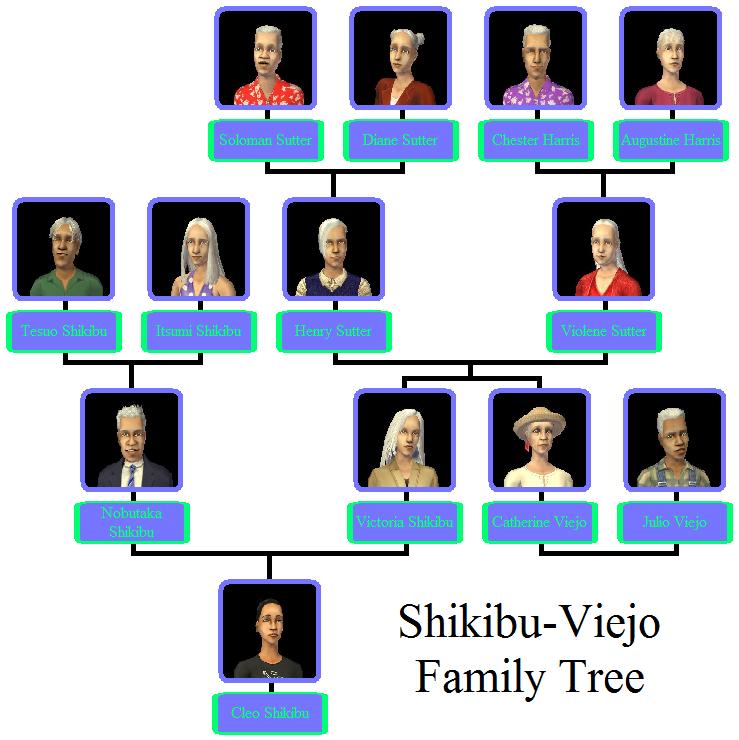 Famous Family Tree
