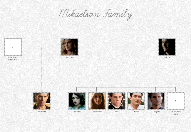Katerina Petrova Family Tree Image Mag