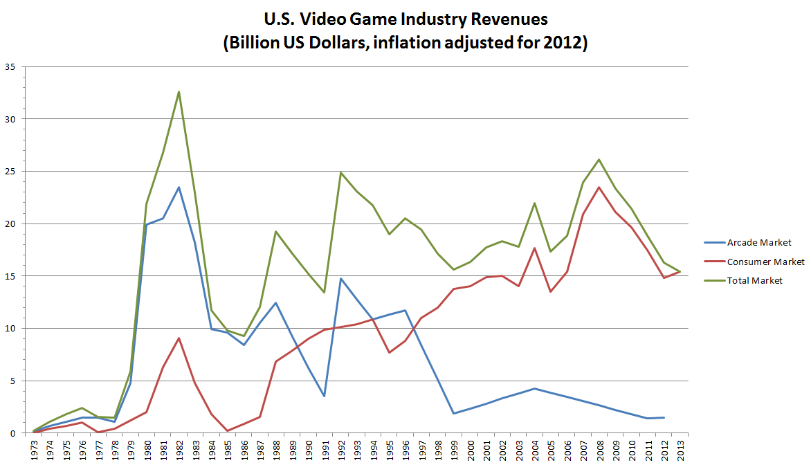 US Inflation-Adjusted Revenues.png