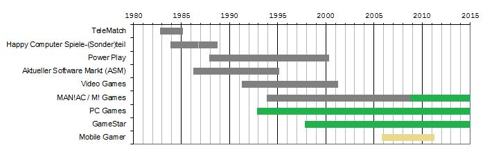 Timeline_wikia_de.png