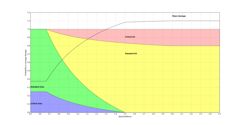 Combat graph.png