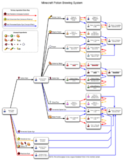 httpwwwminecraftwikinetimagesthumbMinecraftPotionsCleanpngpx-MinecraftPotionsCleanpng