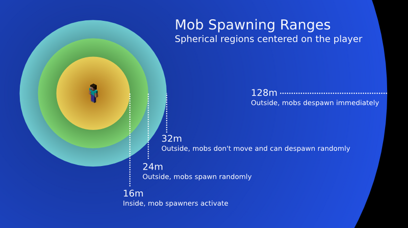 Minecraft: Discussion Thread - Page 2 800px-Mob_spawning_ranges
