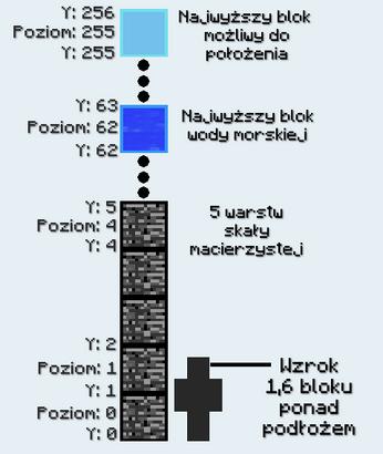 Tabela warstw