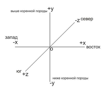 Трёхмерная система координат.png