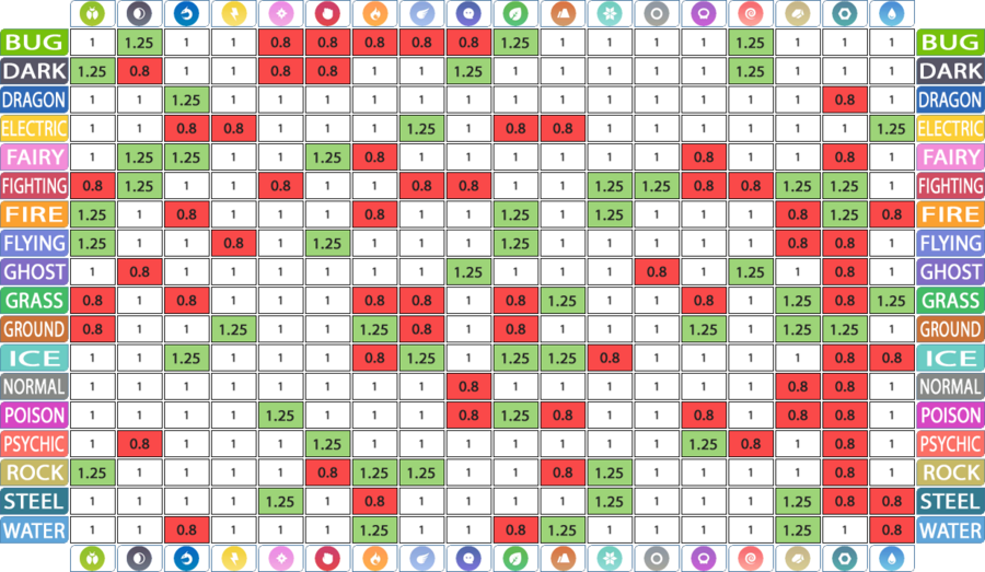 Tipo pok mon go wiki for Table type pokemon