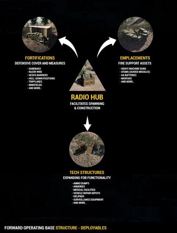 FOB structure