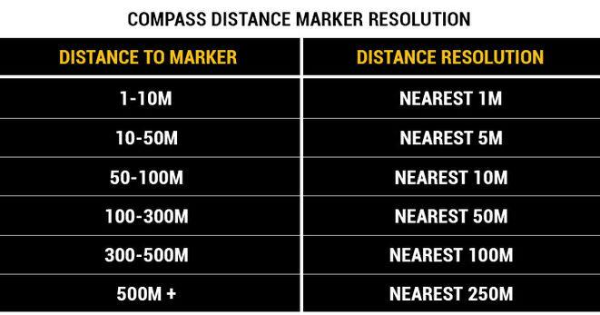 Compass marker distance deviation.jpg